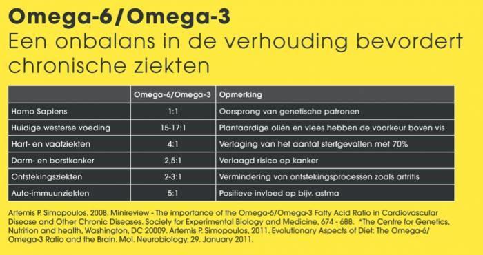 Omega 3 is goed voor je